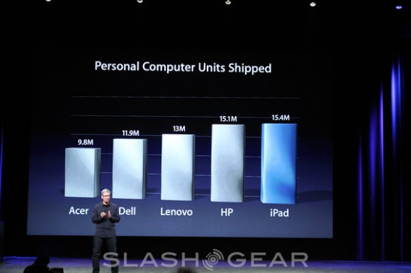 15.4 Million iPads